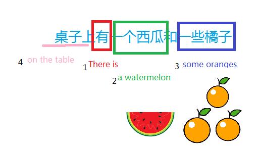 桌子上有一个西瓜和一些橘子 英语老师维多多 第2张